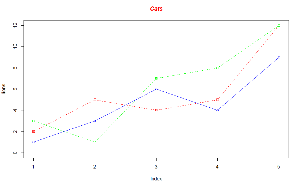 Chart generated in R.
